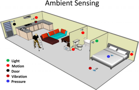 A 3D rendering of a user within their home, illustrating where several motion sensors are located (in the kitchen, next to the toilet and bath, next to the bed and in the hallway).
