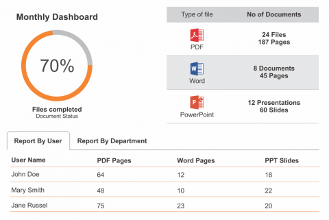 A screen shows a monthly dashboard; on the right side, it shows the type of files and number of documents; on the left side it shows document status; the bottom of the page showing 'Report by user' and 'Report by department' tabs.