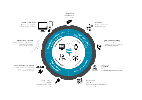 Various features of the software platform, radio system, gateway and interfaces, and wearable options in a ring of circles with icons representing each.