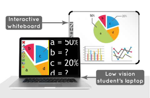A pie chart magnified on a laptop with an interactive whiteboard displaying content on the screen.
