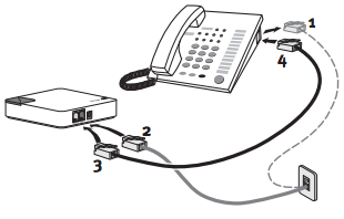 A diagram of a telephone line coming from the wall and going into the phone adapter and a second phone line coming out of the adapter and into the landline telephone.