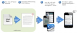 Step-by-step process of Voiceye Maker, from printed document to screen app.